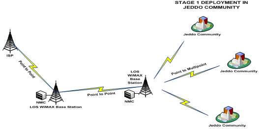 fig6 broadband wireless access deployment approach to rural communities