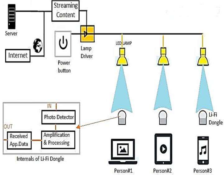 Figure 6. The Working Of Li-Fi Communication : The Next Generation ...
