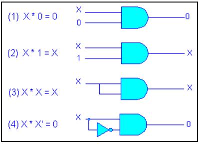 Boolean Algebra For Xor Gates