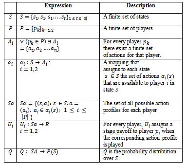 zero sum game definition pdf