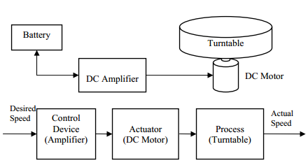 Microcomputer application for instrumentation development in drip open loop control system basic block diagram ccuart