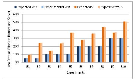 Network Performance Evaluation Based on Three Processes