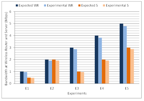 Network Performance Evaluation Based on Three Processes