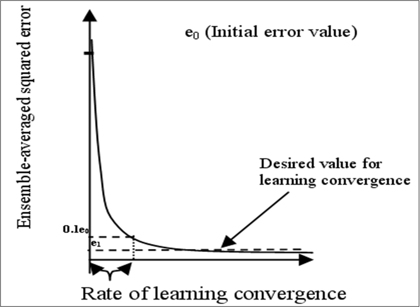 Figure 20  Idealized learning curve of the LMS algorithm