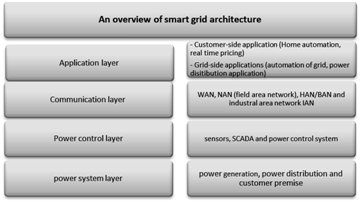 A Survey on Cryptography Key Management Schemes for Smart Grid