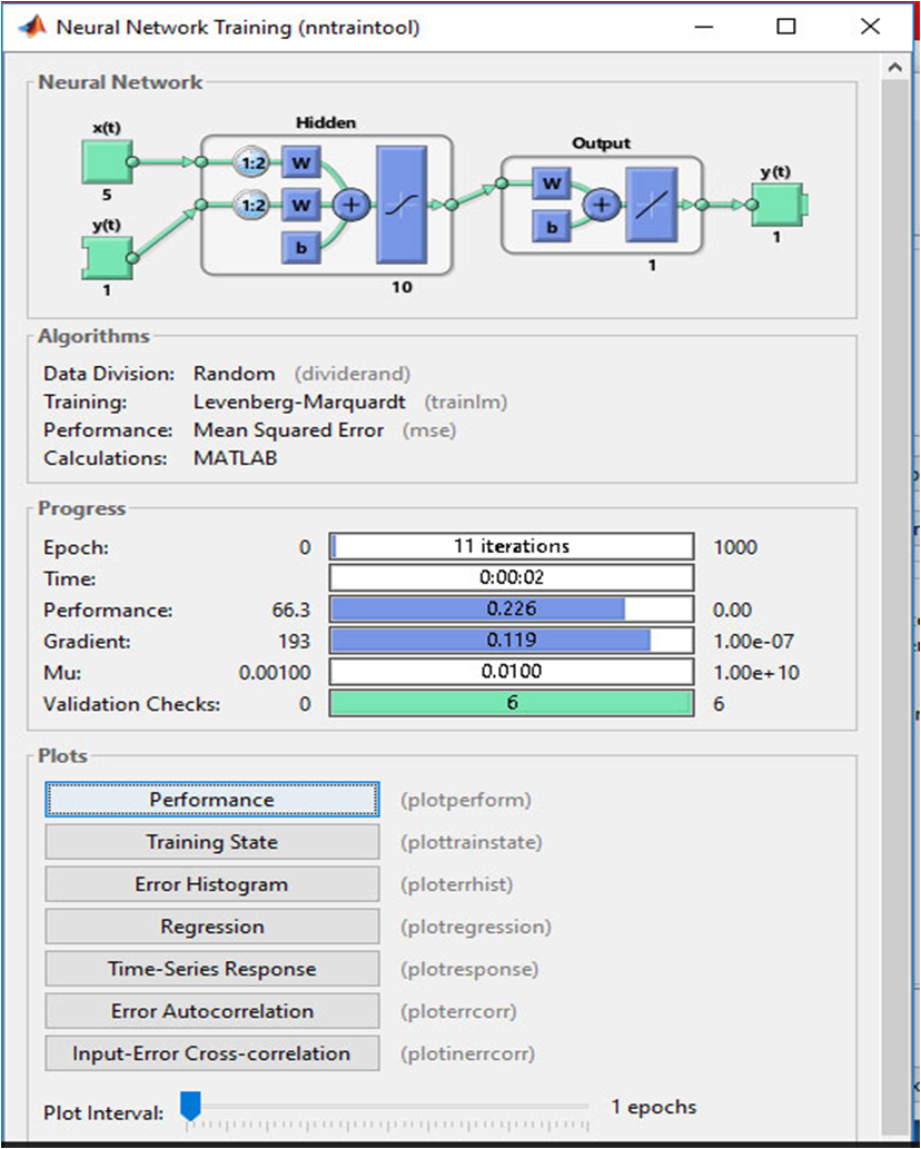 Figure 8  MATLAB neural network training tool  On the top, it shows