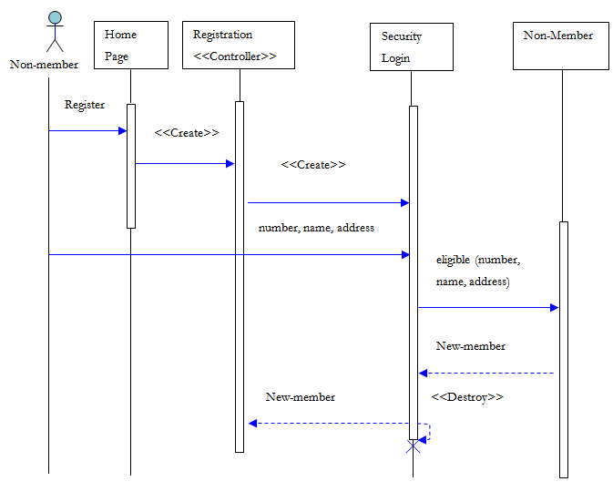 Figure 5a. New-member registration sequence diagram ...