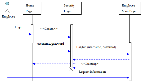 Figure 5c  Employee Login Sequence Diagram   Design And