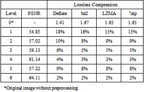 A Preprocessing Method for Improved Compression of Digital Images