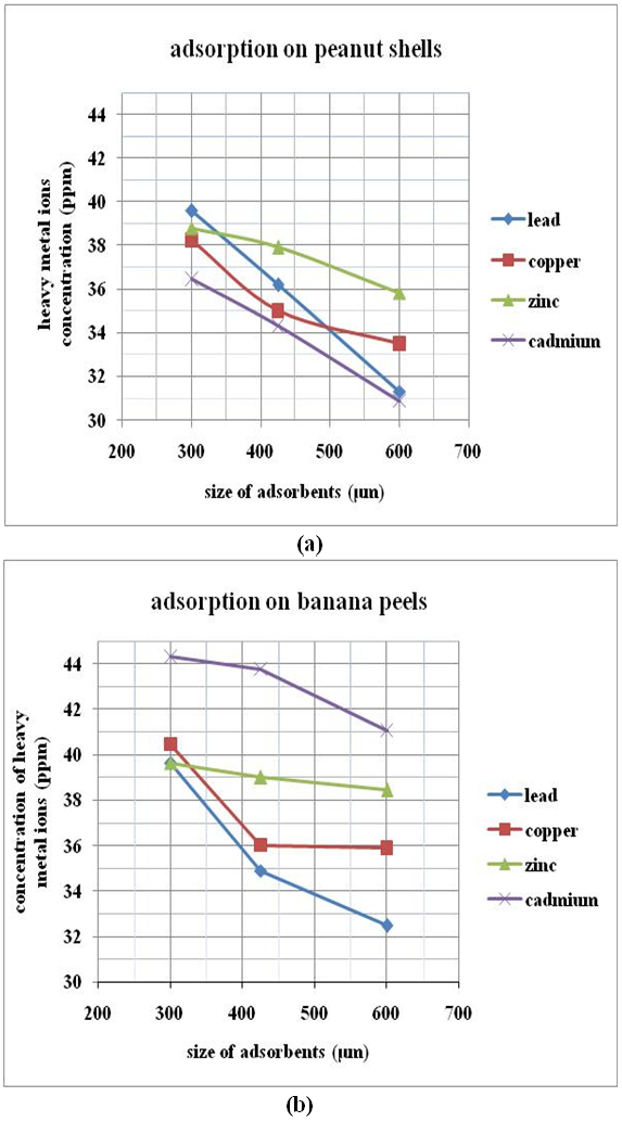 banana peels biosorption Adsorption capacity and adsorption intensity of 0351 and 0302, respectively   banana peel[15], peanut hull[16], rice bran and wheat bran[17], rice husk[18],.