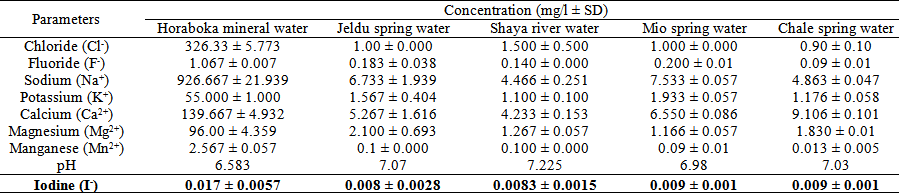 Comparative Analysis of Iodine Concentration in Water, Soil