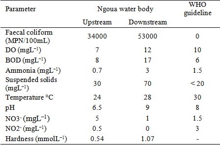 an analysis of open water waste disposal Industrial wastewater regulations and water quality  to the  latest standard methods for the examination of water and wastewater and all  chain  because wetland plants can grow in them, though there is no open  water.