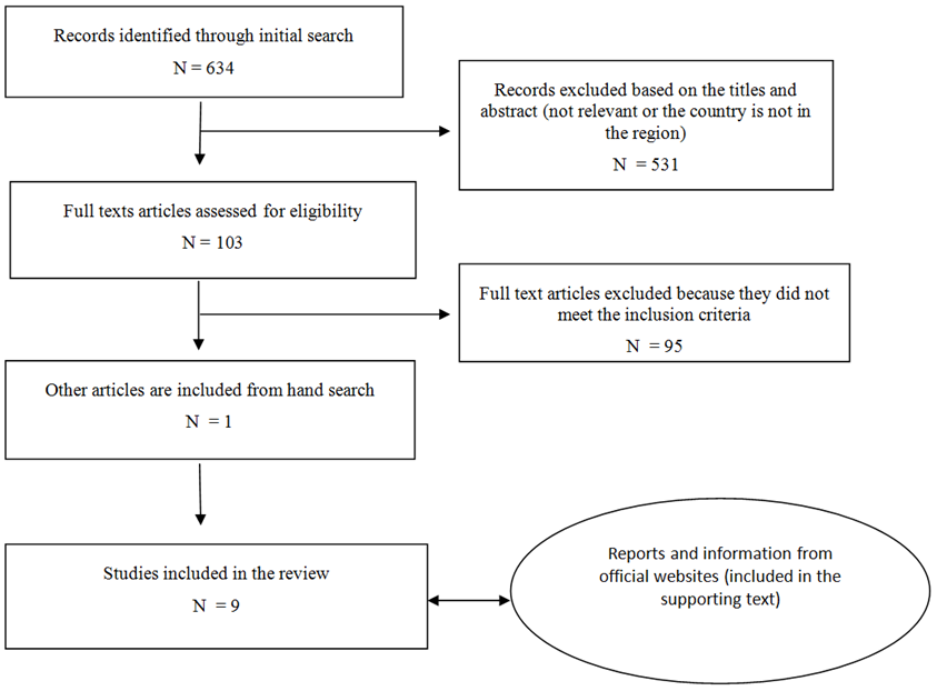 Figure 1 Flowchart Of Search Strategy And Selection Of Studies For