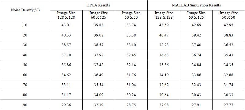 Decision Based Median Filter Algorithm Using Resource