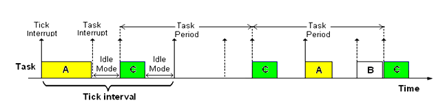 Studying the Impact of Scheduler Implementation on Task Jitter in