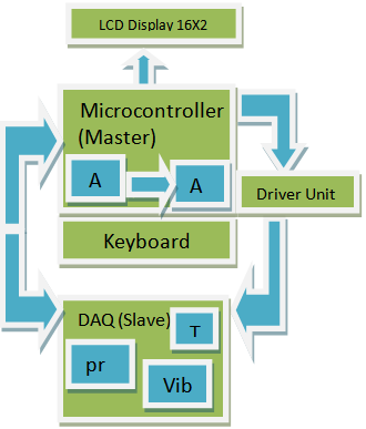 Low Cost Data Acquisition And Control System Based On Single Chip