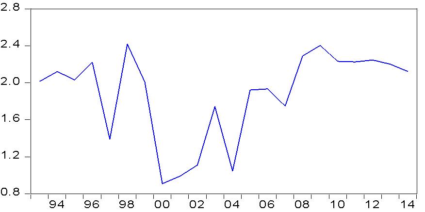 dissertation stock market economic growth Stock Market and Economic Growth Essay