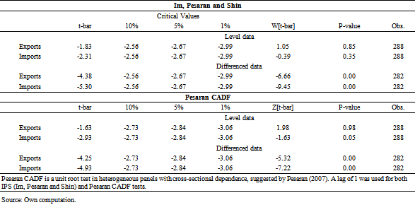 Table 6  Panel Unit Root test results : Current Account Deficit