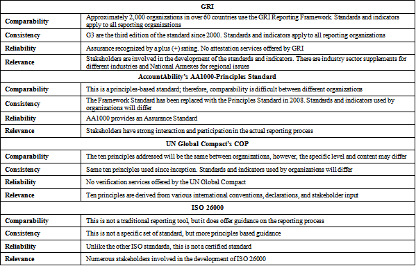 harmonisation of accounting standards definition