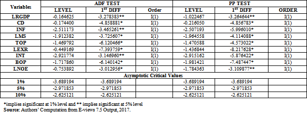 Table 1  Unit Root Test Result : Currency Devaluation and