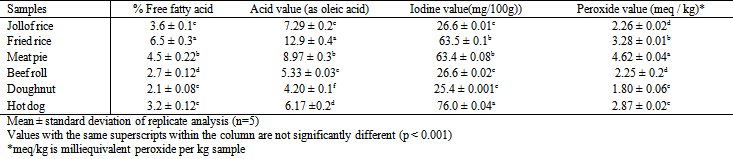 fatty acid profile oil contents tocopherol on pigeon Oil and tocopherol content and composition of oil and tocopherol content and composition of pumpkin seed oil in fatty acid composition, and tocopherol.