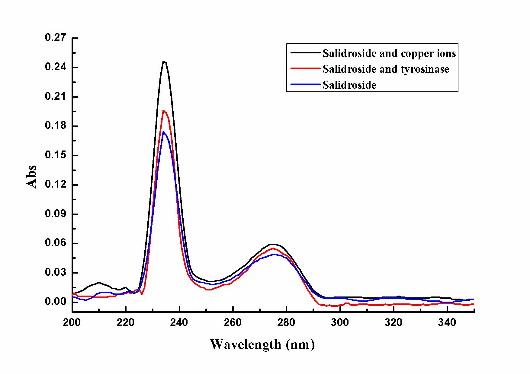 Inhibitory Mechanism Of Salidroside On Tyrosinase