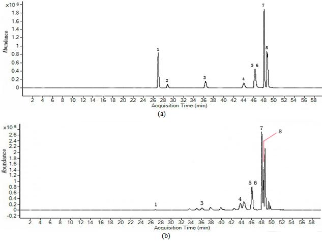 Figure 1  HPLC chromatogram of flavonoids standards (a) and