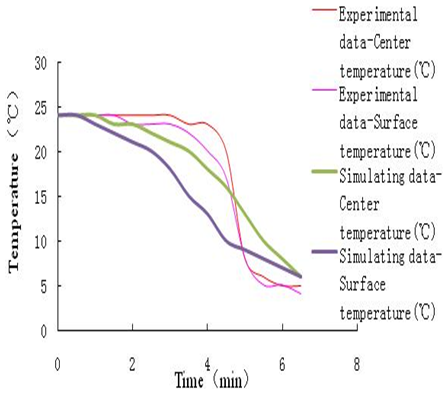 the impact of pre cooling as an Pdf | background: precooling is a popular strategy used to combat the  optimal  hydration, or the overall impact of adequate hydration on.