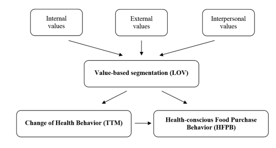 Figure 1 Conceptual Framework Of The Research The