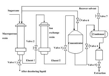 how sucrose is extracted from sugarcane 8:001000, 10:001010 particle data: sucrose (table sugar) is produced by evaporating and crystallizing the juice extracted from sugar cane or the sugar beet.