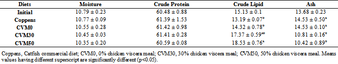 Chicken Viscera Meal as a Main Component in Diet for African Catfish