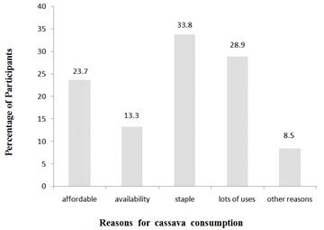 price trends of cassava and garri