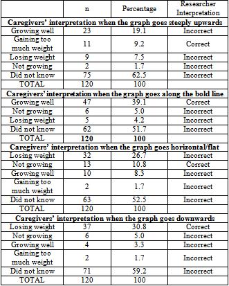 Caregivers' Interpretation of the Growth Chart and Feeding