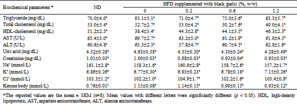Effect of high-intensity exercise and high-fat diet on lipid metabolism in the liver of rats