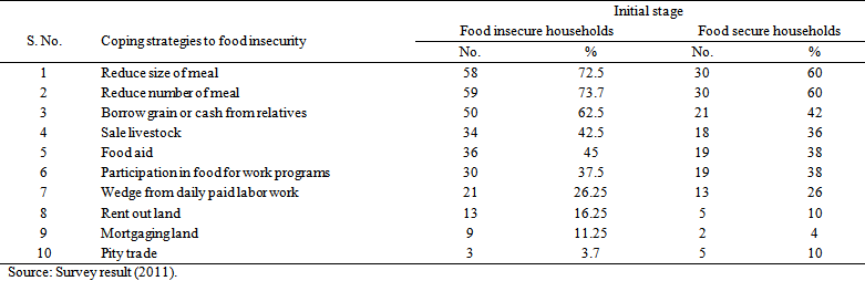 Food security literature review