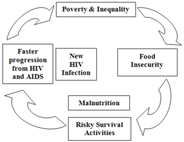the relationship between poverty and inequality