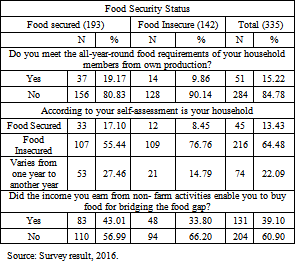 Level and Determinants of Food Security in North Wollo Zone