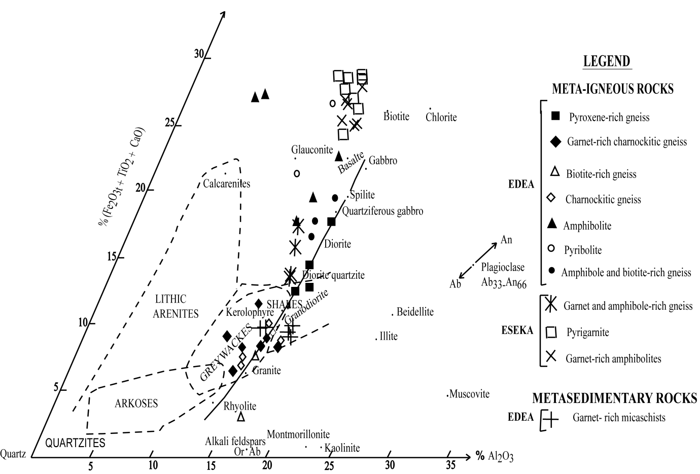 Origin and evolution of the formation of the nyong series in the al2o3 diagram of de la roche showing the whole rock chemical composition of the studied rocks pooptronica Choice Image