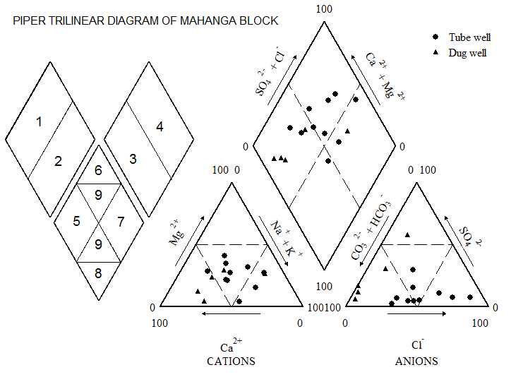 Figure 9 Plots In The Pipers Diagram Hydrogeochemical Evaluation