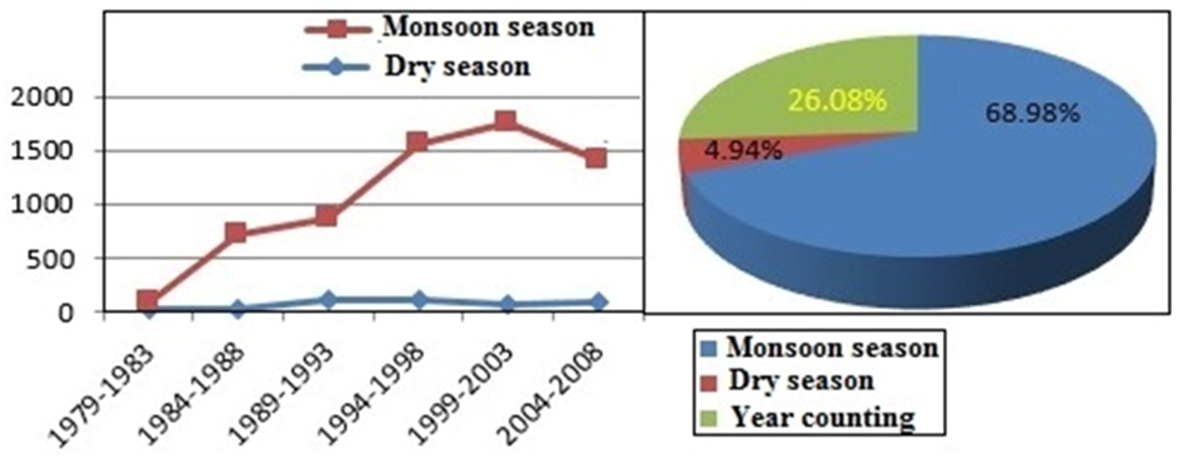 Figure 4 a water discharge in mons0on and dry season of the study md sheikh sadi khan abu reza md towfiqul islam ccuart Image collections