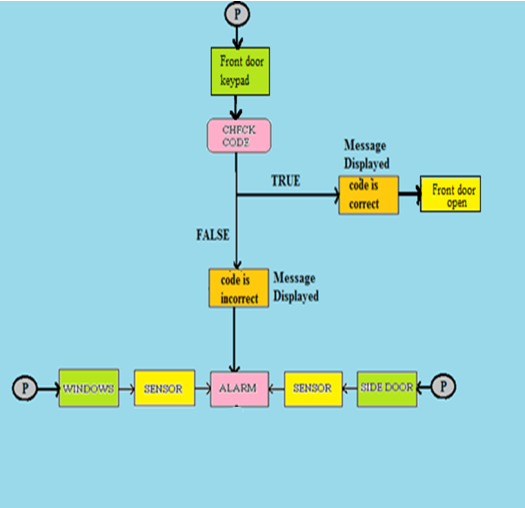 Figs further Whats A Schematic  pared To Other Diagrams as well Control Diagram furthermore Hyd Pnue symbols likewise Control Diagram. on home alarm system functional block diagram