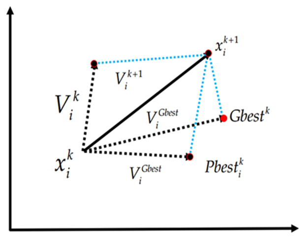 Figure 5 The Search Mechanism Of The Particle Swarm
