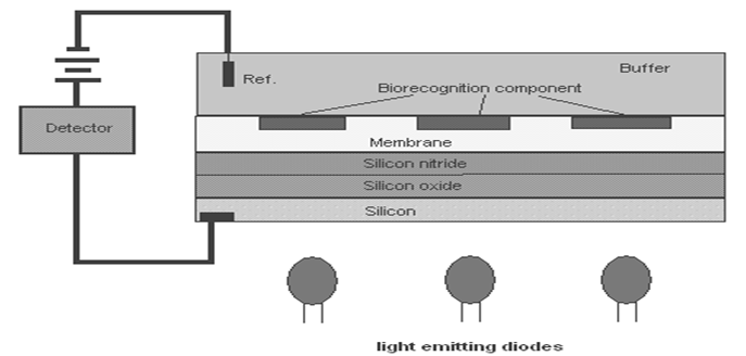 Figure 11  Block Diagram Of The Light Addressable