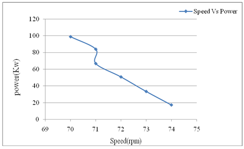 Noise Level Reduction in Planetary Gear Set