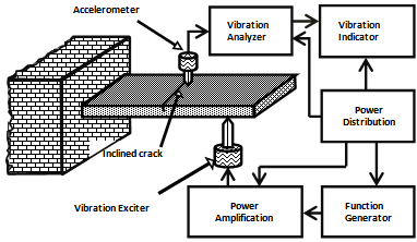 Figure 5  Schematic Block Diagram of Experimental set-up