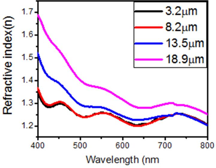 Figure 3  Refractive index versus wavelength of TiO2 at different
