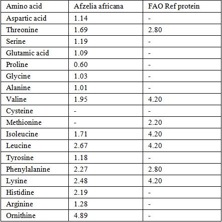 amino acid and heavy metal composition of <i>afzelia</i> <i, Muscles
