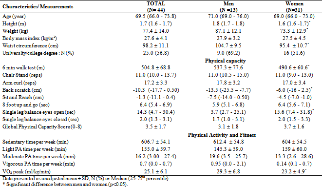 Time Spent in Select Physical Activity Intensities and