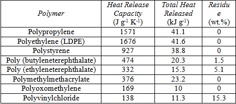 Review on the fundamentals of polymer combustion and for Specific heat table j gc