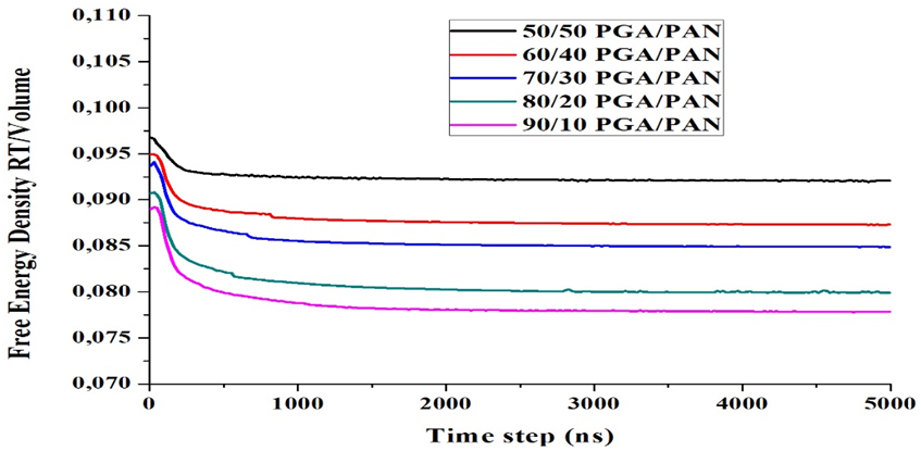 Figure 5  Evolution of free energy density as a function to